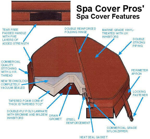 Spa Cover Features